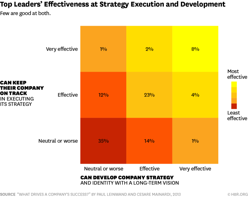 Chart showing top leaders' effectiveness at strategy and execution