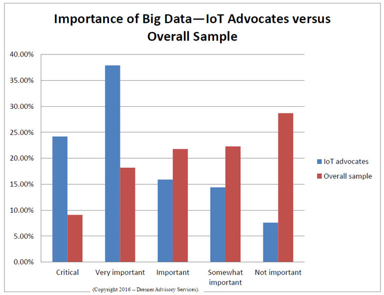 Graph showing importance of Big Data to IoT Advocates versus Overall Sample