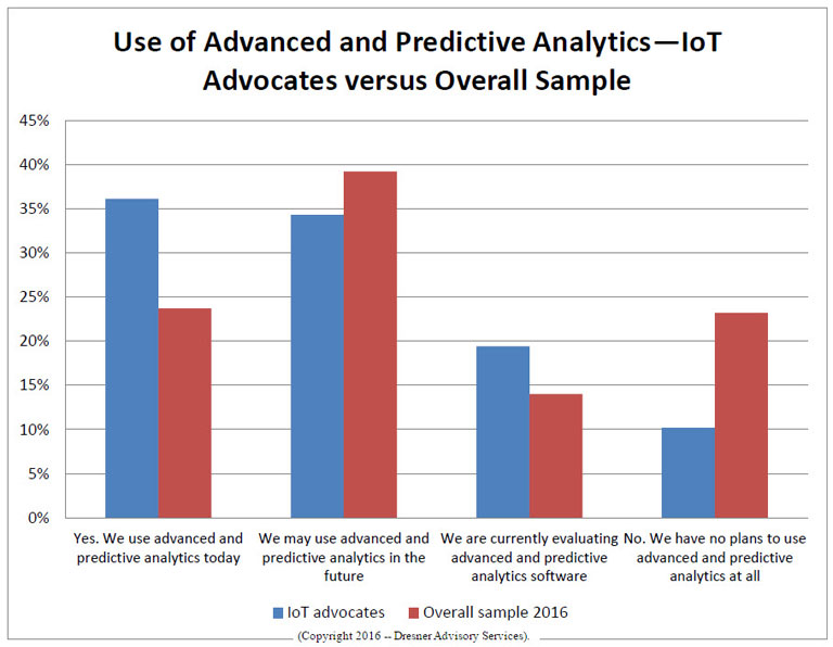 Graph showing use of advanced and predictive analytics by IoT Advocates versus Overall Sample
