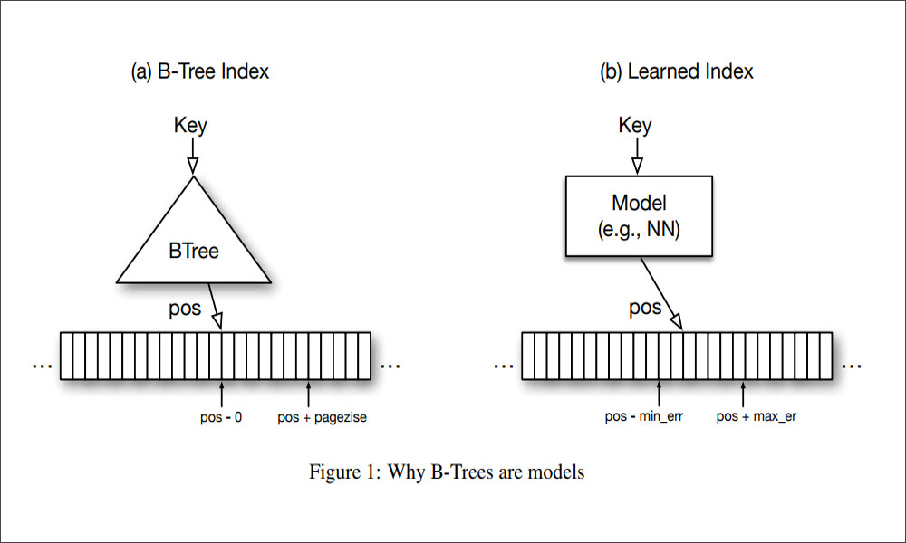 Learned Index Structures