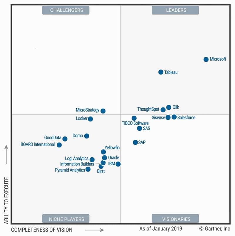 Gartner 2019 Magic Quadrant for Analytics and BI platforms