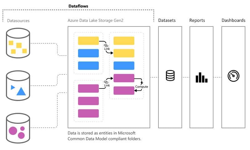 Power BI Dataflows