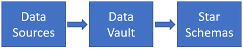 Data Vault diagram