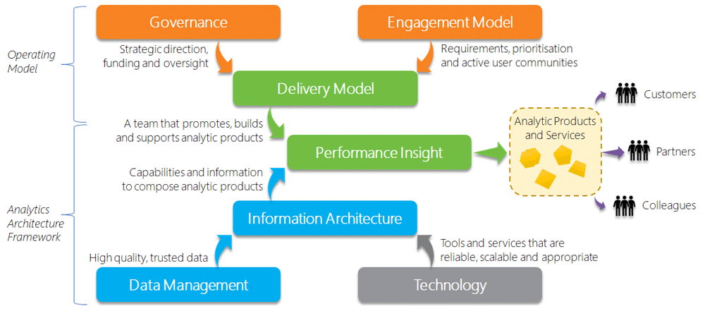 analytics framework