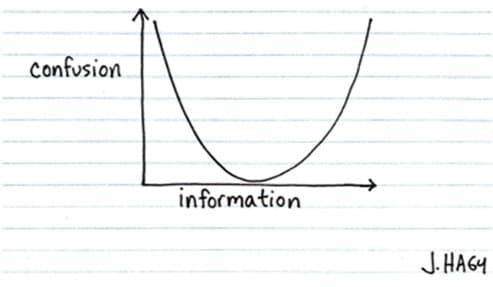 confusion graph