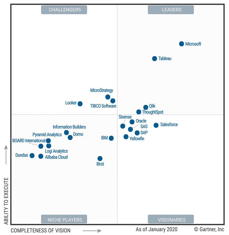 Gartner 2020 Magic Quadrant for Analytics and BI platforms